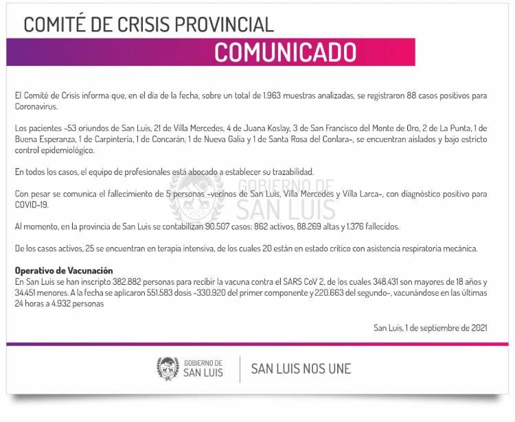 ESTE MIÉRCOLES SE REGISTRARON 88 CASOS DE CORONAVIRUS EN LA PROVINCIA DE SAN LUIS